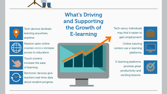 Infographic on the global e-learning market